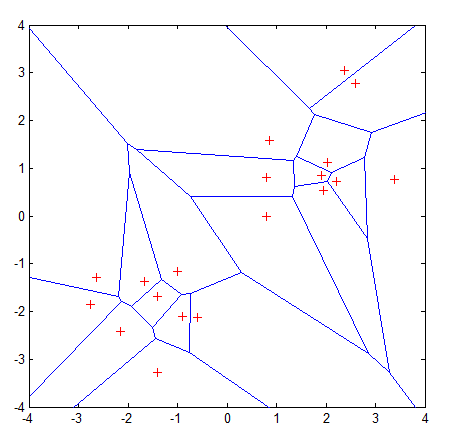 "Voronoi tessellation showing Voronoi cells of 19 samples marked with a ""+"". The Voronoi tessellation reflects two characteristics of the example 2-dimensional coordinate system: i) all possible points within a sample's Voronoi cell are the nearest neighboring points for that sample, and ii) for any sample, the nearest sample is determined by the closest Voronoi cell edge."